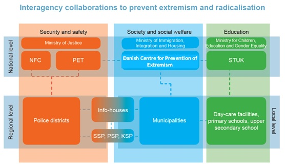 Interagency collaborations to prevent extremism and radicalisation